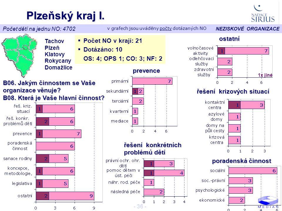 NEZISKOVÉ ORGANIZACE - 36 - Plzeňský kraj I. Tachov Plzeň Klatovy Rokycany Domažlice  Počet NO v kraji: 21  Dotázáno: 10 OS: 4; OPS 1; CO: 3; NF: 2