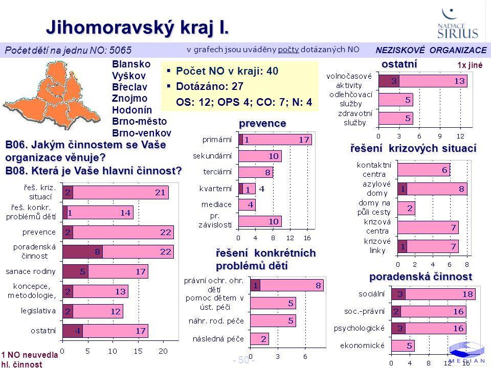 NEZISKOVÉ ORGANIZACE - 50 - Jihomoravský kraj I.