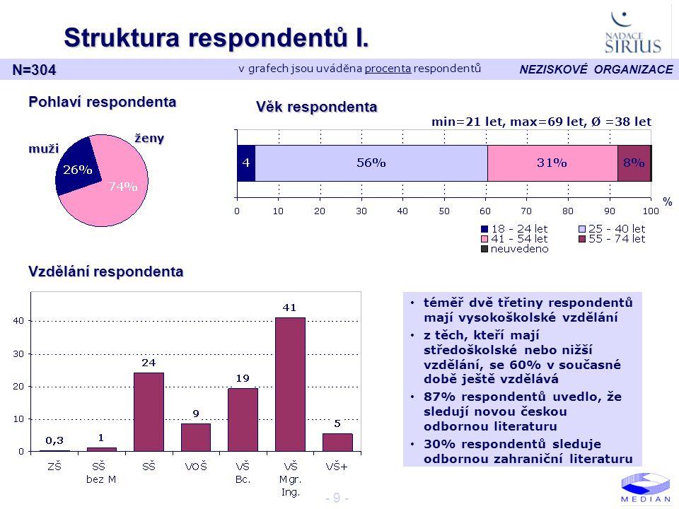 NEZISKOVÉ ORGANIZACE - 9 - Struktura respondentů I. Pohlaví respondenta Věk respondenta ženy muži Vzdělání respondenta • téměř dvě třetiny respondentů