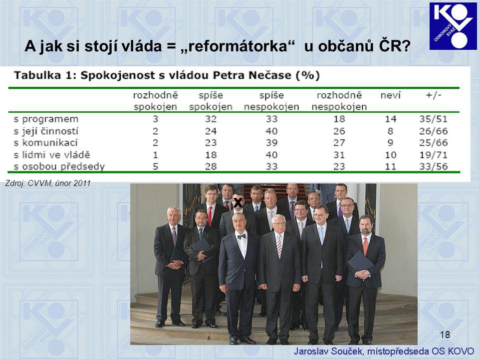 """18 A jak si stojí vláda = """"reformátorka"""" u občanů ČR? Zdroj: CVVM, únor 2011 x"""