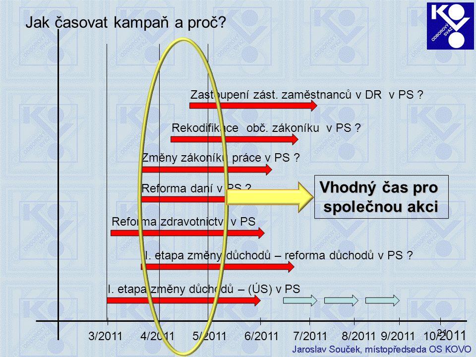 21 Jak časovat kampaň a proč? 3/2011 4/2011 5/2011 6/2011 7/2011 8/2011 9/2011 10/2 011 I. etapa změny důchodů – (ÚS) v PS II. etapa změny důchodů – r