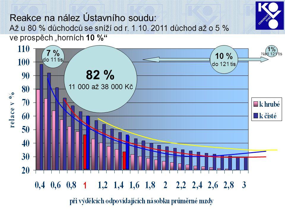 5 7 % do 11 tis 82 % 11 000 až 38 000 Kč 10 % do 121 tis 1% Nad 121 tis Reakce na nález Ústavního soudu: Až u 80 % důchodců se sníží od r. 1.10. 2011