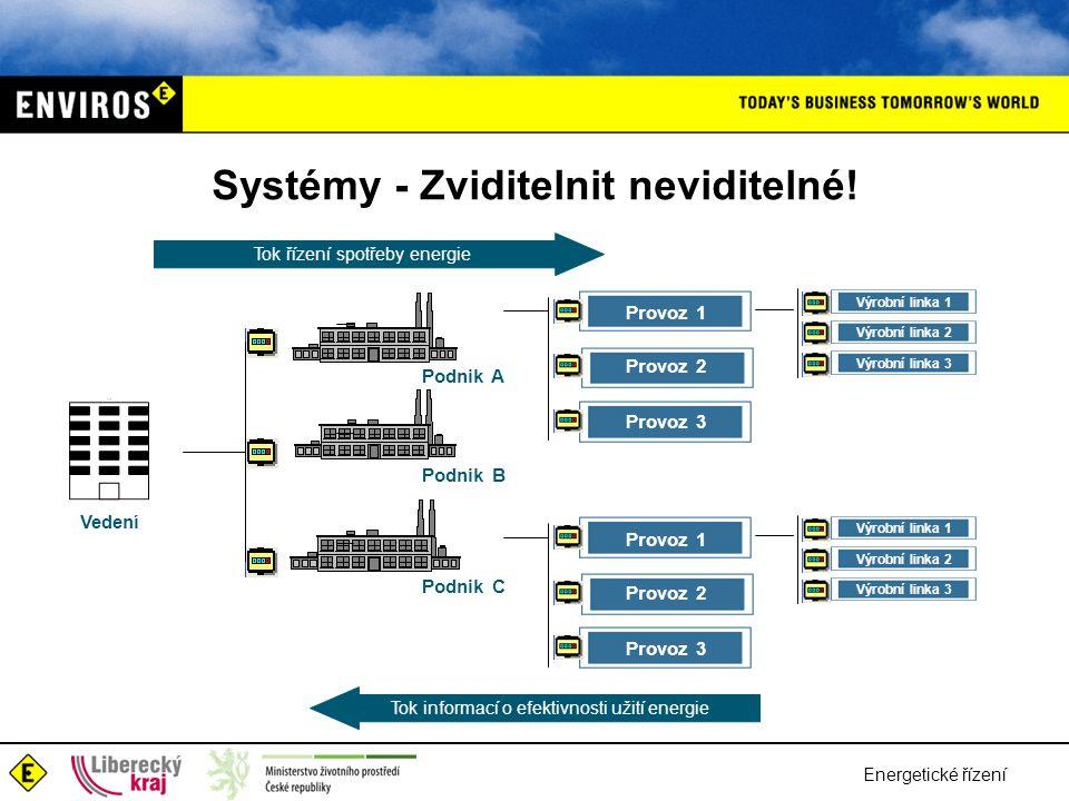 Energetické řízení Systémy - Zviditelnit neviditelné.