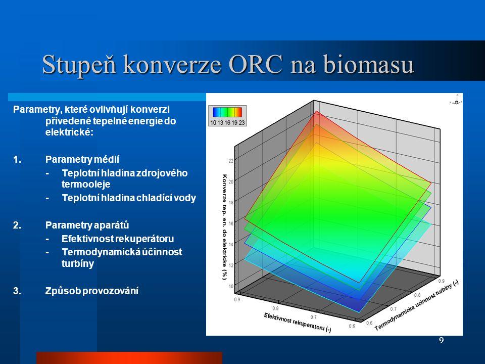 9 Stupeň konverze ORC na biomasu Parametry, které ovlivňují konverzi přivedené tepelné energie do elektrické: 1.Parametry médií -Teplotní hladina zdrojového termooleje -Teplotní hladina chladící vody 2.Parametry aparátů -Efektivnost rekuperátoru -Termodynamická účinnost turbíny 3.Způsob provozování