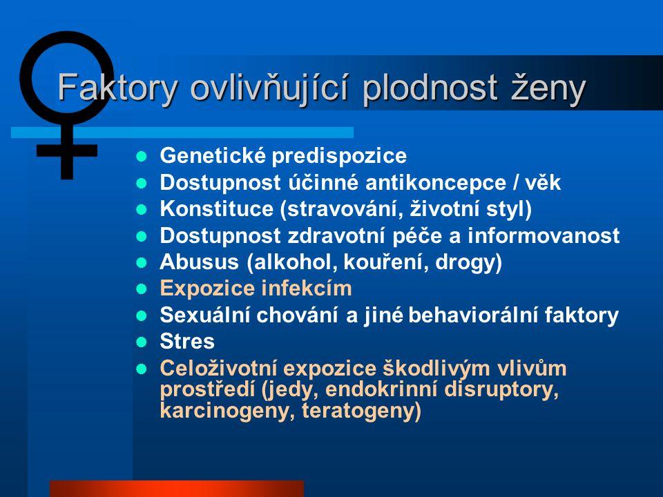 Faktory ovlivňující plodnost ženy  Genetické predispozice  Dostupnost účinné antikoncepce / věk  Konstituce (stravování, životní styl)  Dostupnost zdravotní péče a informovanost  Abusus (alkohol, kouření, drogy)  Expozice infekcím  Sexuální chování a jiné behaviorální faktory  Stres  Celoživotní expozice škodlivým vlivům prostředí (jedy, endokrinní disruptory, karcinogeny, teratogeny)