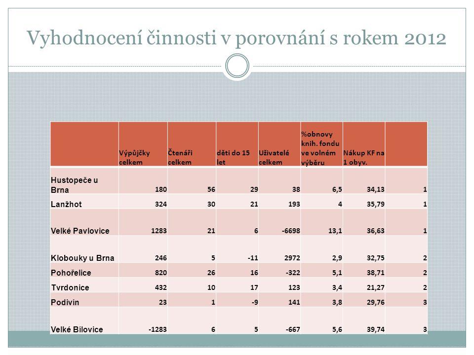 Vyhodnocení činnosti v porovnání s rokem 2012 Výpůjčky celkem Čtenáři celkem děti do 15 let Uživatelé celkem %obnovy knih.