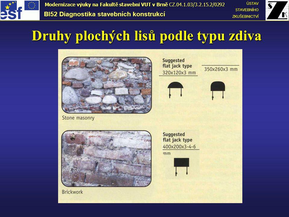 Druhy plochých lisů podle typu zdiva BI52 Diagnostika stavebních konstrukcí ÚSTAV STAVEBNÍHO ZKUŠEBNICTVÍ Modernizace výuky na Fakultě stavební VUT v