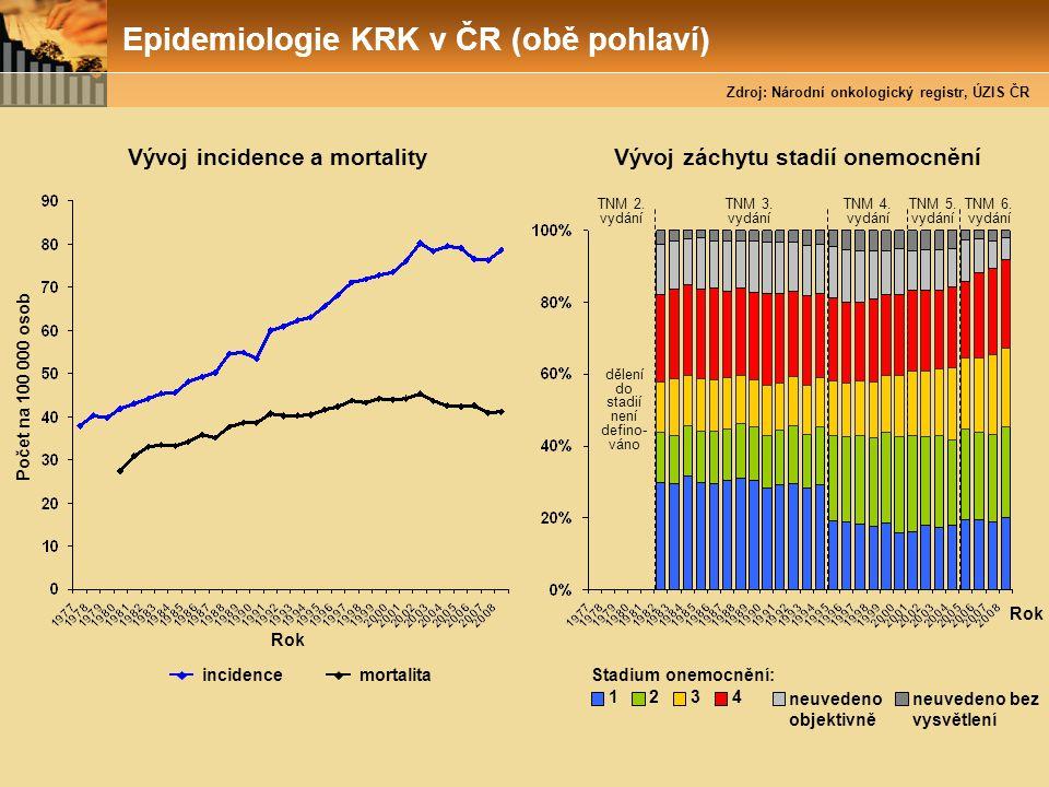 Epidemiologie KRK v ČR (obě pohlaví) Rok incidence Počet na 100 000 osob Vývoj incidence a mortality mortalita Stadium onemocnění: 1234 neuvedeno obje