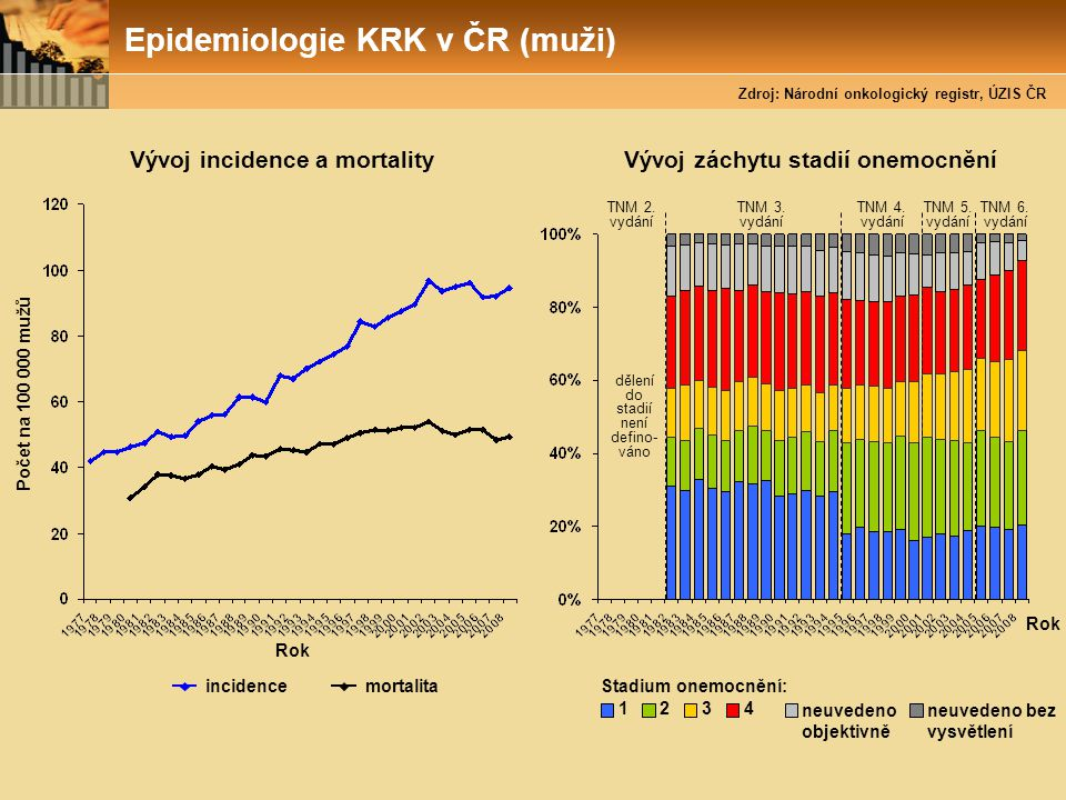 Epidemiologie KRK v ČR (muži) Rok incidence Počet na 100 000 mužů Vývoj incidence a mortality mortalita Stadium onemocnění: 1234 neuvedeno objektivně