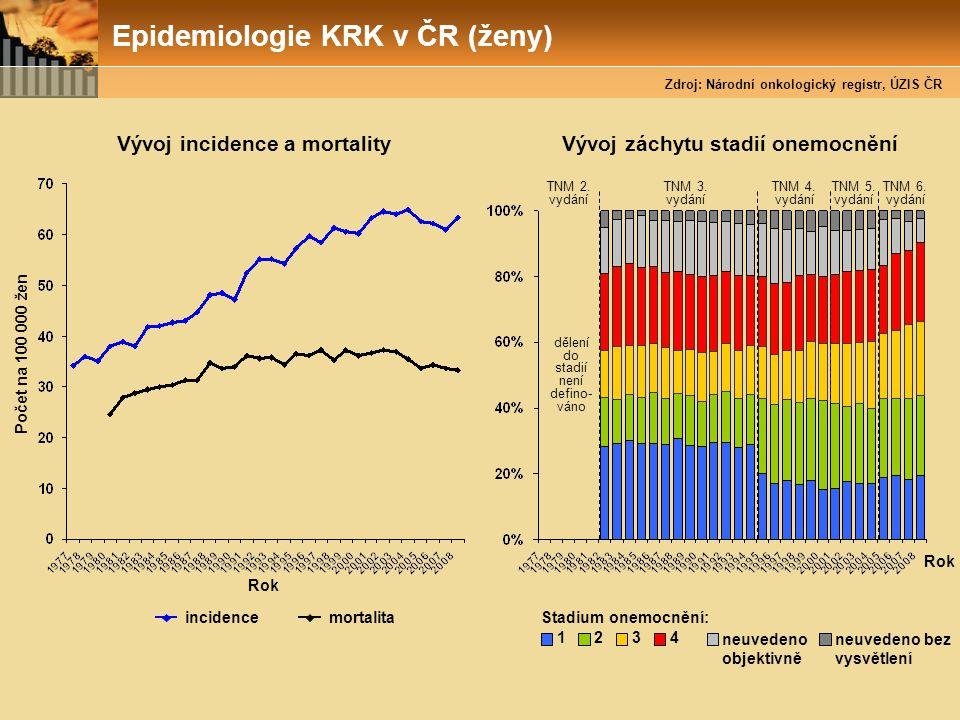 Epidemiologie KRK v ČR (ženy) Rok incidence Počet na 100 000 žen Vývoj incidence a mortality mortalita Stadium onemocnění: 1234 neuvedeno objektivně n