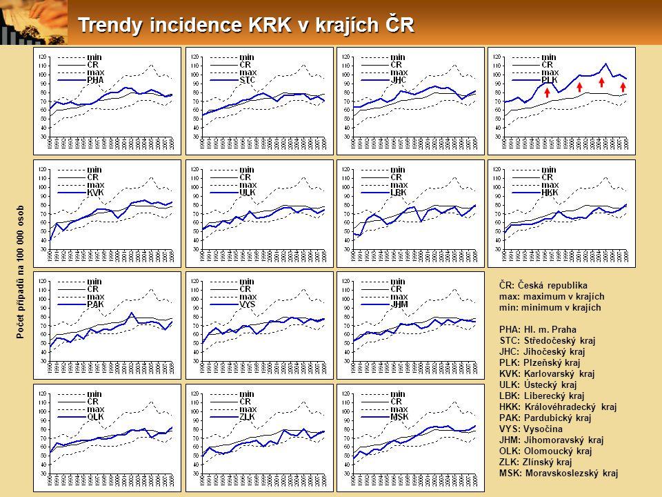 Trendy incidence KRK v krajích ČR ČR: Česká republika max: maximum v krajích min: minimum v krajích PHA: Hl. m. Praha STC: Středočeský kraj JHC: Jihoč