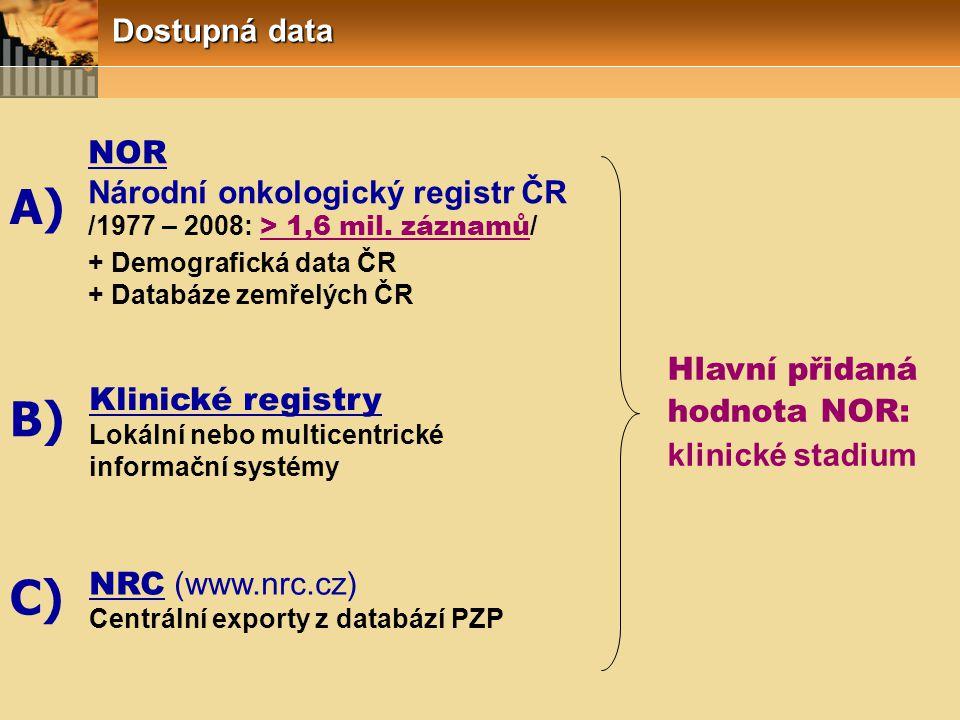 Dostupná data + Demografická data ČR + Databáze zemřelých ČR NOR Národní onkologický registr ČR /1977 – 2008: > 1,6 mil. záznamů / Hlavní přidaná hodn