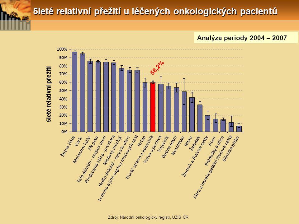 Zdroj: Národní onkologický registr, ÚZIS ČR 5leté relativní přežití Analýza periody 2004 – 2007 58,2% 5leté relativní přežití u léčených onkologických