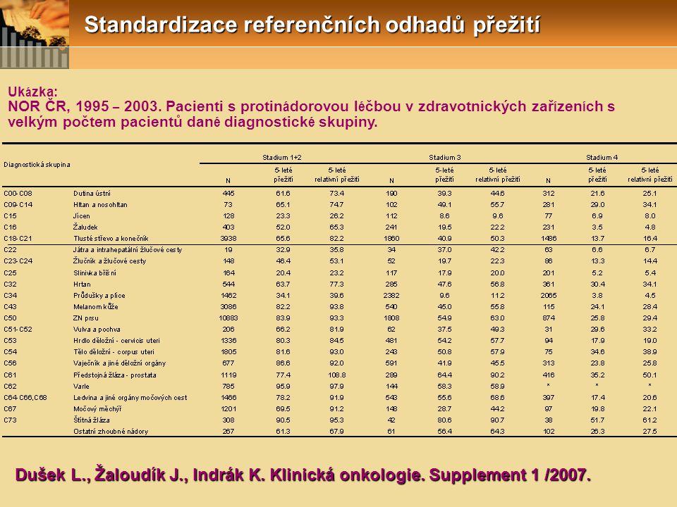 Dušek L., Žaloudík J., Indrák K. Klinická onkologie. Supplement 1 /2007. Uk á zka: NOR ČR, 1995 – 2003. Pacienti s protin á dorovou l é čbou v zdravot