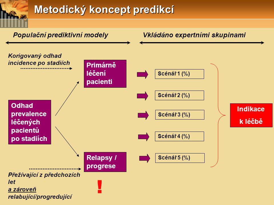 Metodický koncept predikcí Odhad prevalence léčených pacientů po stadiích Primárně léčení pacienti Relapsy / progrese Scénář 1 (%) Scénář 2 (%) Scénář
