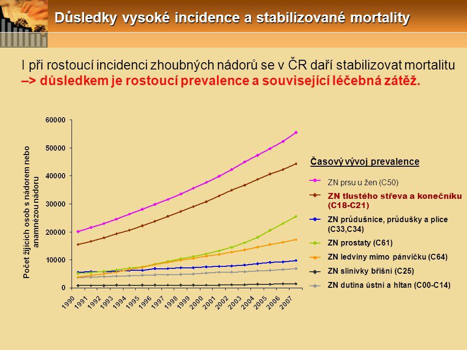 I při rostoucí incidenci zhoubných nádorů se v ČR daří stabilizovat mortalitu –> důsledkem je rostoucí prevalence a související léčebná zátěž. ZN prsu