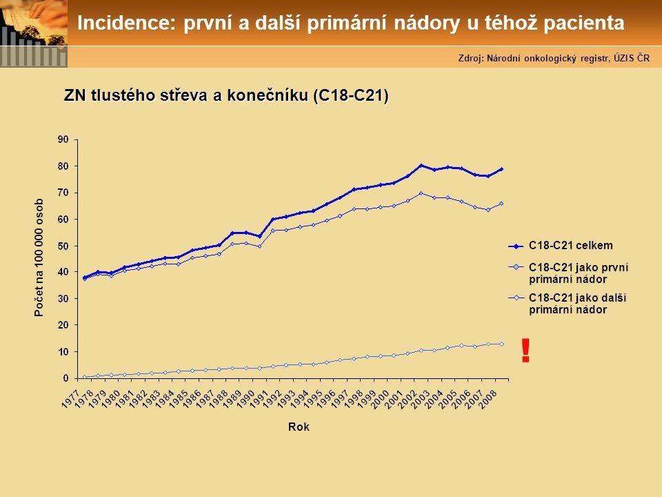 ZN tlustého střeva a konečníku (C18-C21) Rok C18-C21 celkem Počet na 100 000 osob Incidence: první a další primární nádory u téhož pacienta Zdroj: Nár