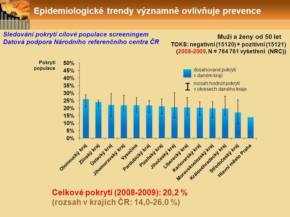 TOKS: negativní (15120) + pozitivní (15121) (2008-2009, N = 764 761 vyšetření (NRC)) Pokrytí populace rozsah hodnot pokrytí v okresech daného kraje do