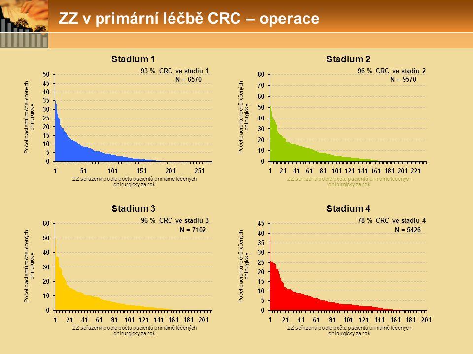 ZZ v primární léčbě CRC – operace ZZ seřazen á podle počtu pacientů prim á rně l é čených chirurgicky za rok Počet pacientů ročně l é čených chirurgic