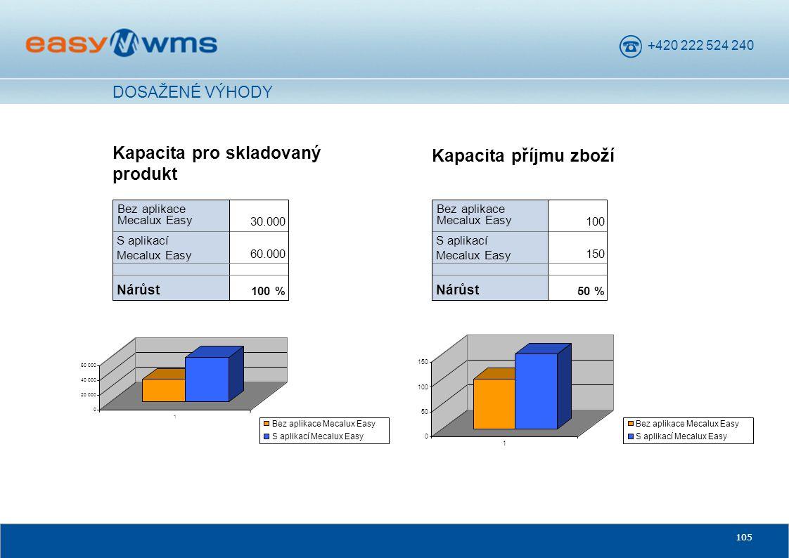 +420 222 524 240 105 DOSAŽENÉ VÝHODY Kapacita pro skladovaný produkt 100 % Nárůst 60.000 S aplikací Mecalux Easy 30.000 Bez aplikace Mecalux Easy 0 20