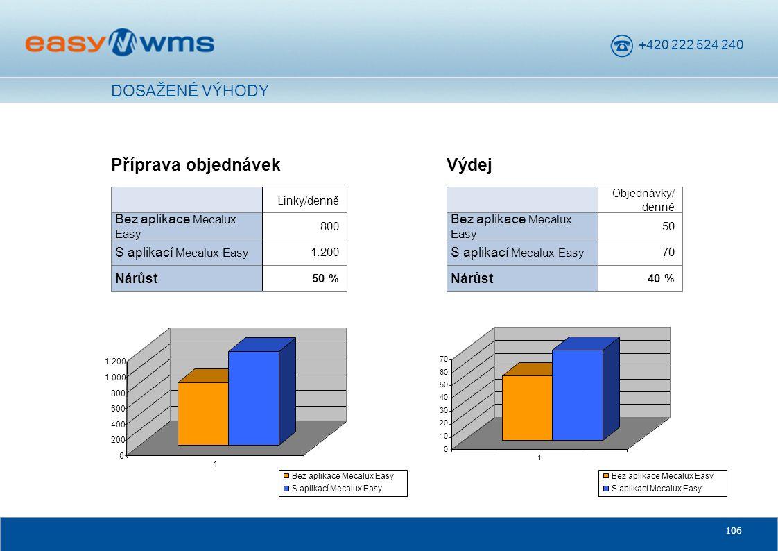 +420 222 524 240 106 Příprava objednávek 50 % Nárůst 1.200 S aplikací Mecalux Easy 800 Bez aplikace Mecalux Easy Linky/denně Výdej 40 % Nárůst 70 S ap