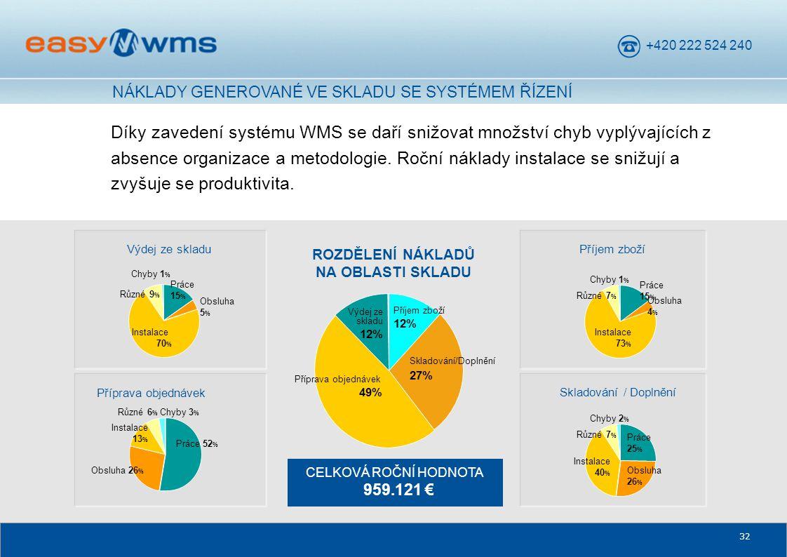 +420 222 524 240 32 Díky zavedení systému WMS se daří snižovat množství chyb vyplývajících z absence organizace a metodologie. Roční náklady instalace