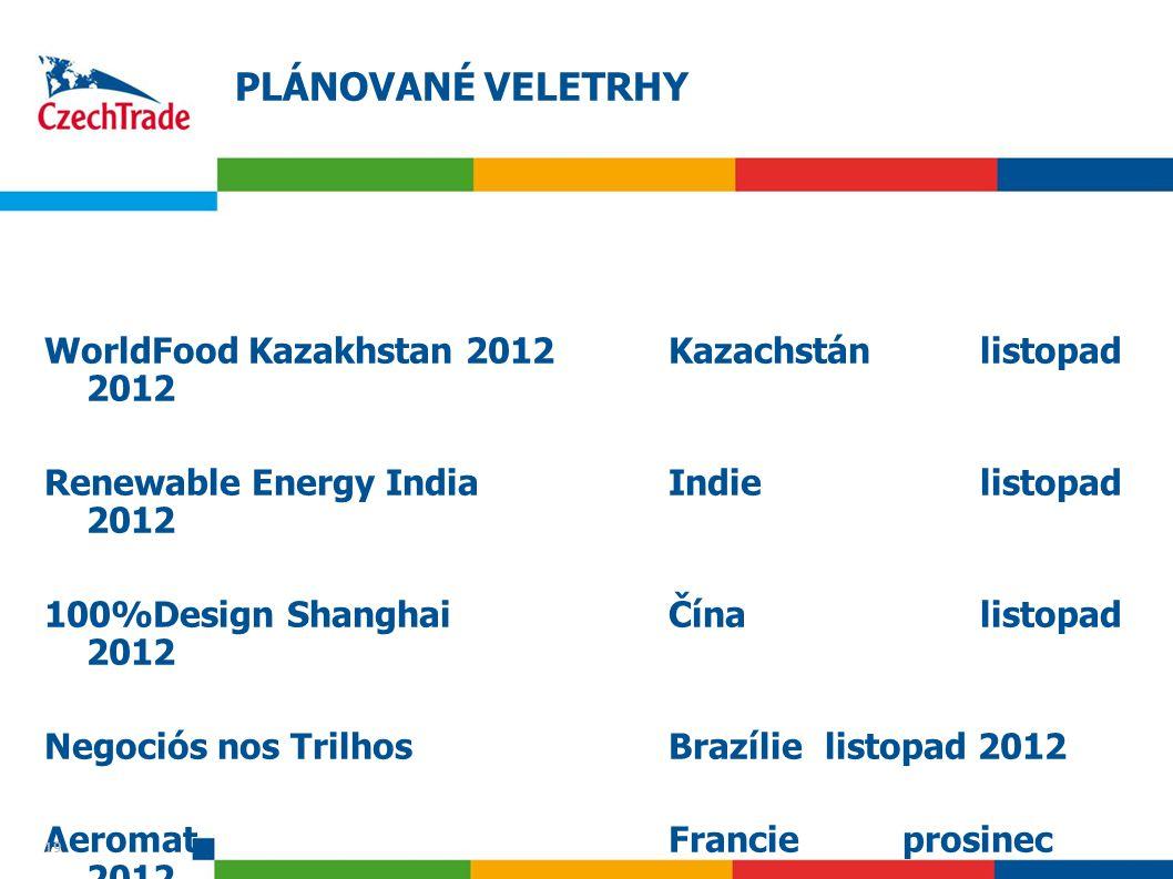 19 PLÁNOVANÉ VELETRHY WorldFood Kazakhstan 2012Kazachstánlistopad 2012 Renewable Energy IndiaIndielistopad 2012 100%Design ShanghaiČínalistopad 2012 Negociós nos TrilhosBrazílielistopad 2012 Aeromat Francie prosinec 2012 19