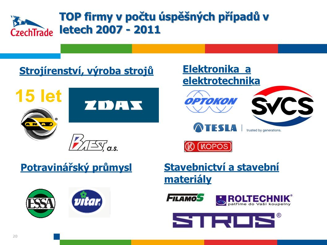 20 TOP firmy v počtu úspěšných případů v letech 2007 - 2011 Strojírenství, výroba strojů Elektronika a elektrotechnika 20 Potravinářský průmyslStavebnictví a stavební materiály