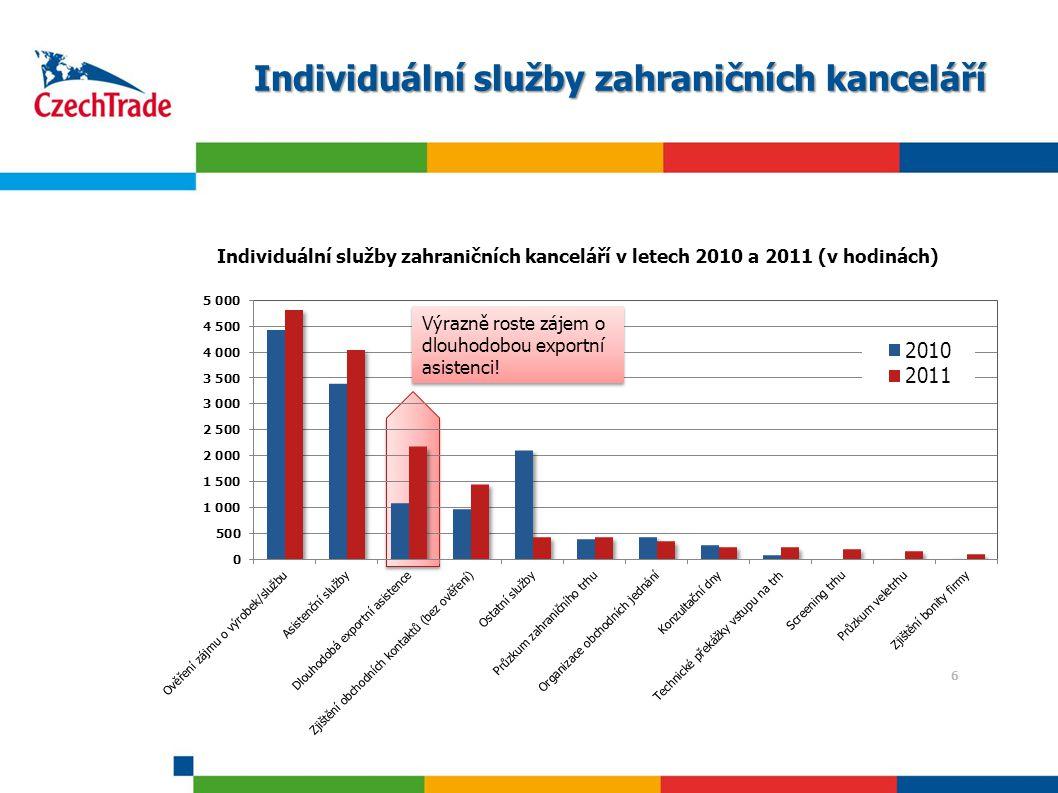 6 Individuální služby zahraničních kanceláří 6 Výrazně roste zájem o dlouhodobou exportní asistenci!