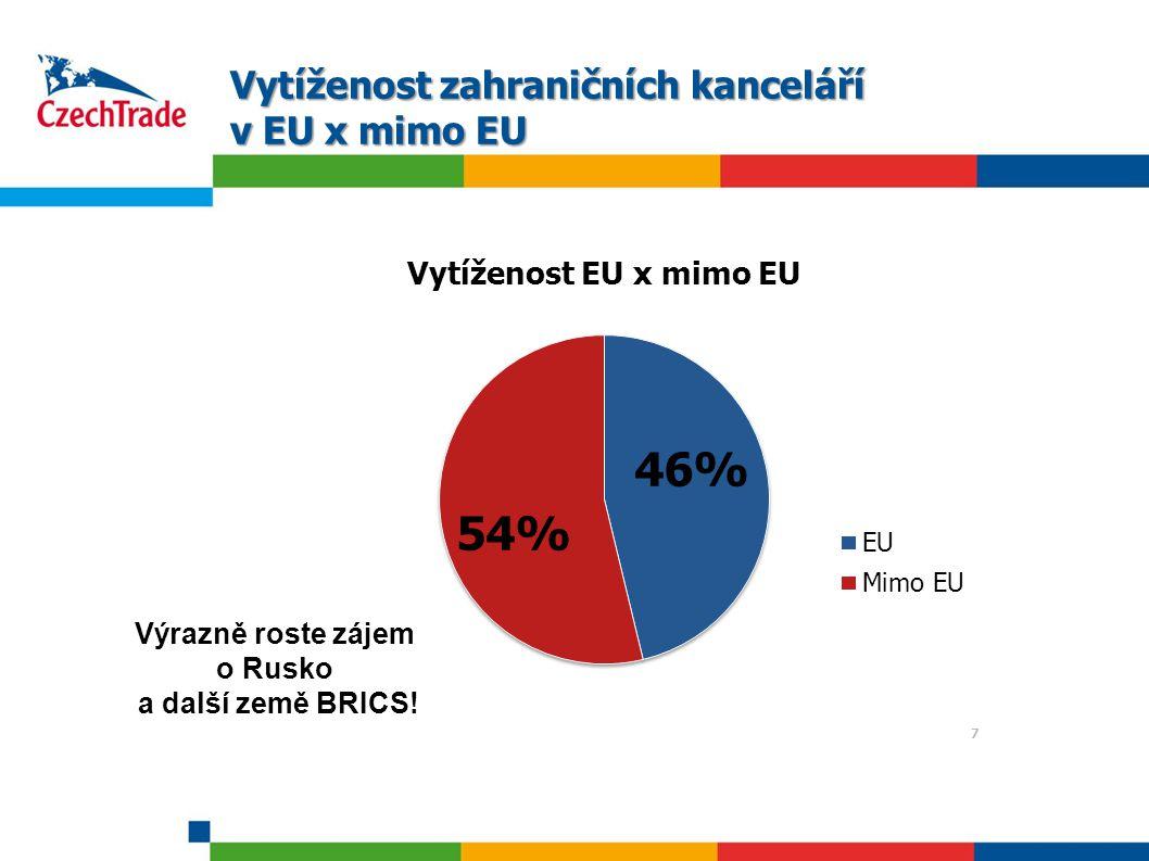 7 Vytíženost zahraničních kanceláří v EU x mimo EU 7 Výrazně roste zájem o Rusko a další země BRICS!