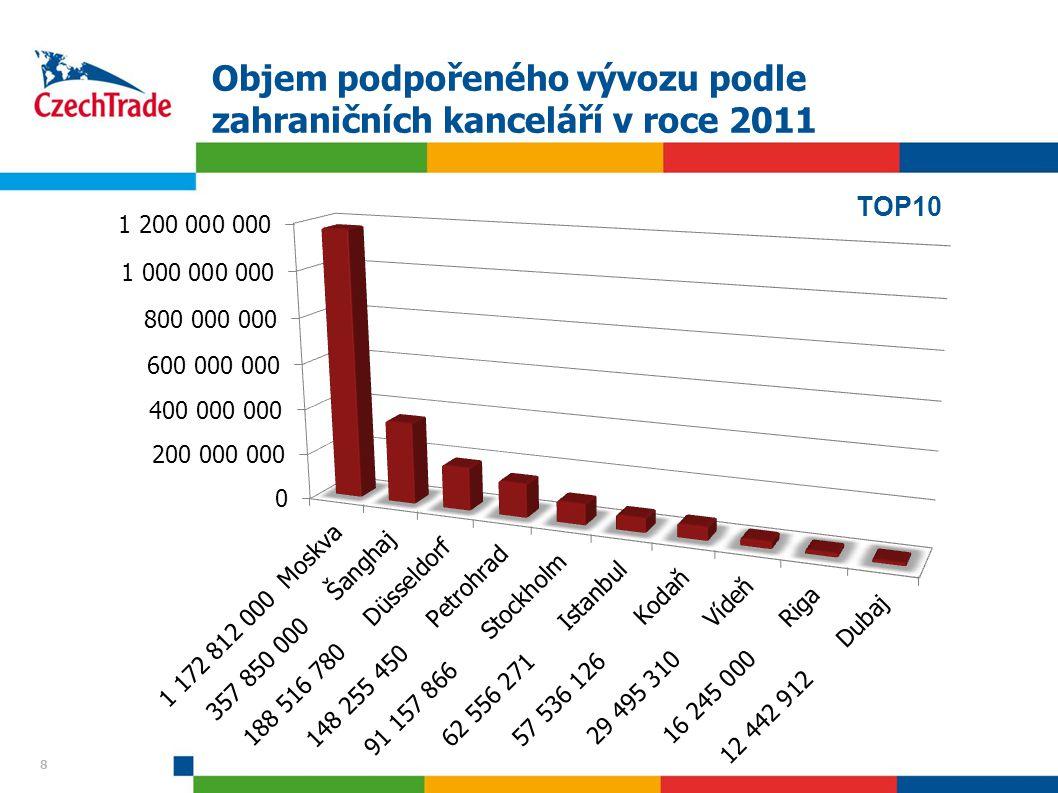 8 Objem podpořeného vývozu podle zahraničních kanceláří v roce 2011 8 TOP10