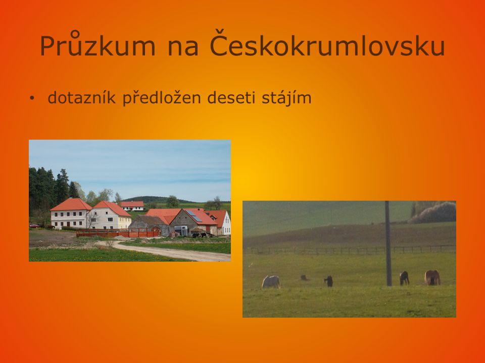 Průzkum na Českokrumlovsku • dotazník předložen deseti stájím