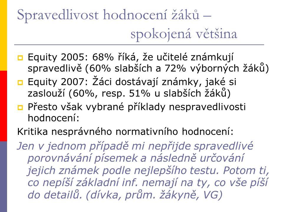 Spravedlivost hodnocení žáků – spokojená většina  Equity 2005: 68% říká, že učitelé známkují spravedlivě (60% slabších a 72% výborných žáků)  Equity