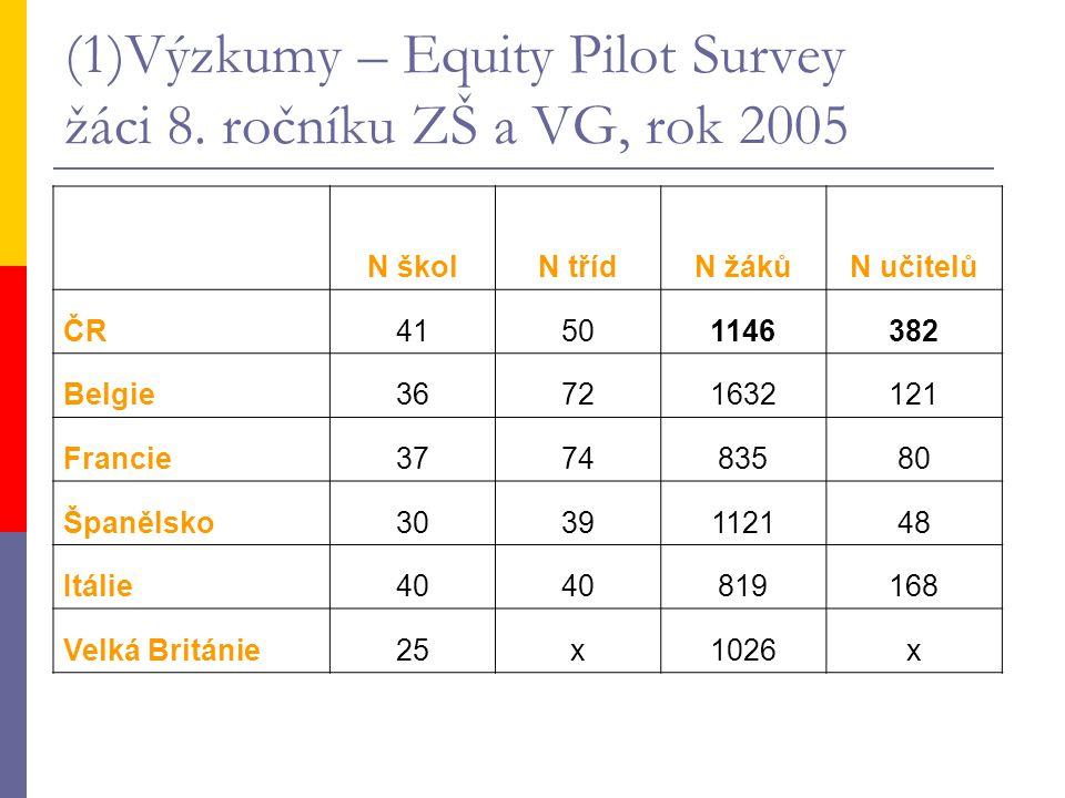 (1)Výzkumy – Equity Pilot Survey žáci 8. ročníku ZŠ a VG, rok 2005 N školN třídN žákůN učitelů ČR41501146382 Belgie36721632121 Francie377483580 Španěl