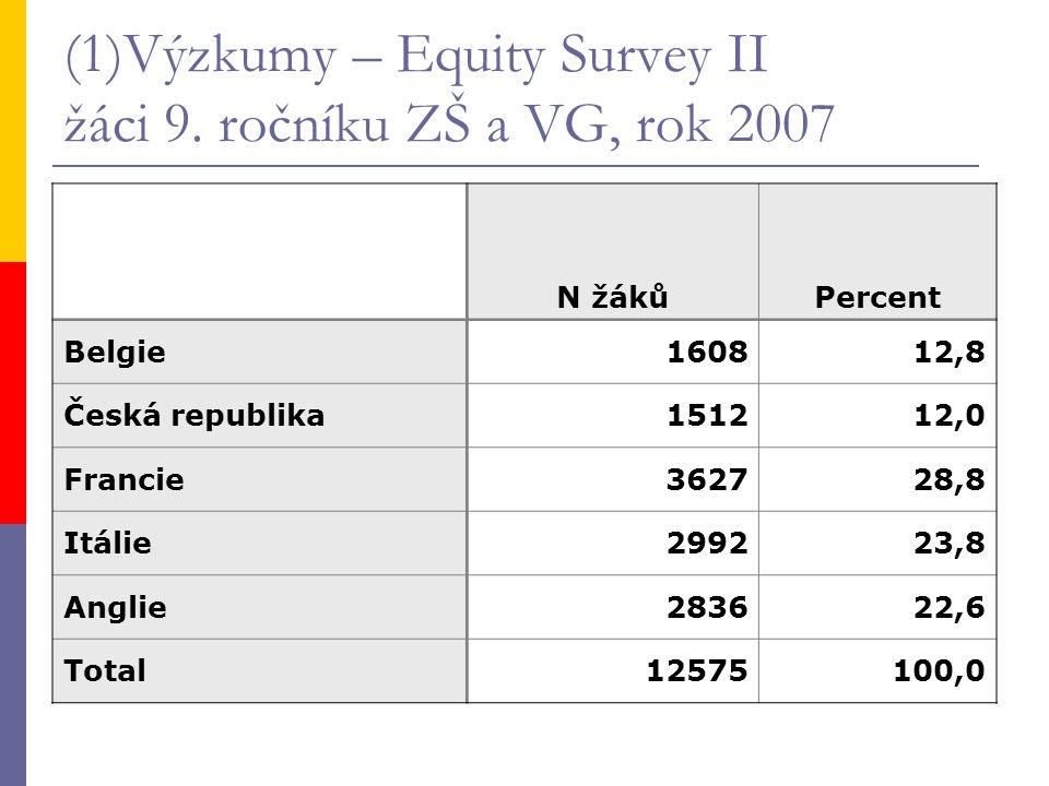 (1)Výzkumy – Equity Survey II žáci 9. ročníku ZŠ a VG, rok 2007 N žákůPercent Belgie160812,8 Česká republika151212,0 Francie362728,8 Itálie299223,8 An