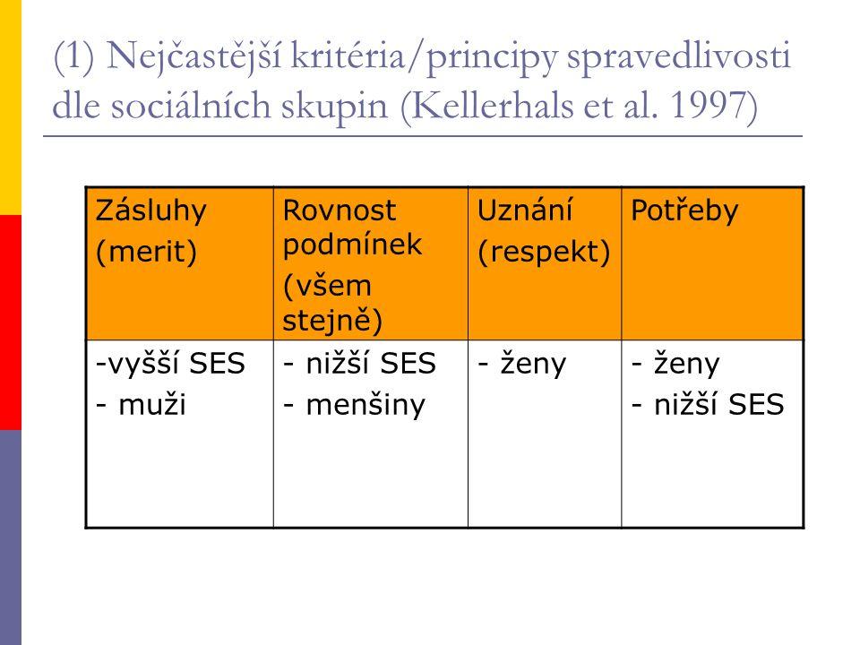 (1) Nejčastější kritéria/principy spravedlivosti dle sociálních skupin (Kellerhals et al. 1997) Zásluhy (merit) Rovnost podmínek (všem stejně) Uznání