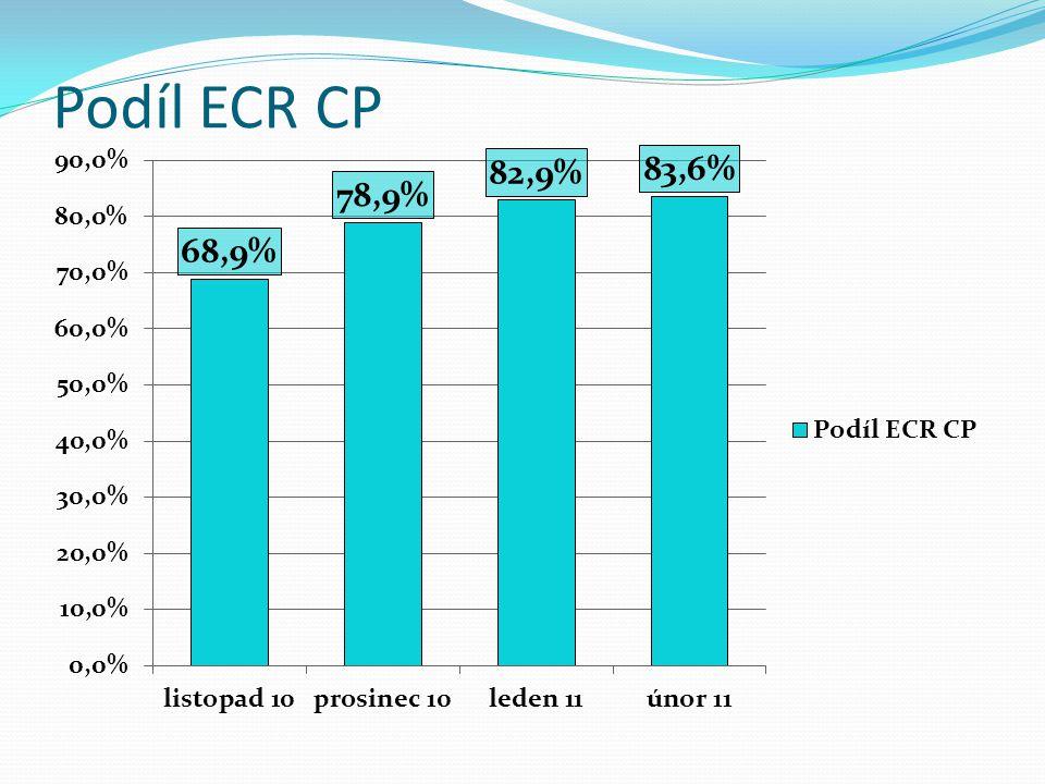 Podíl ECR CP podle CŘ v % (celkem za 4 měsíce)