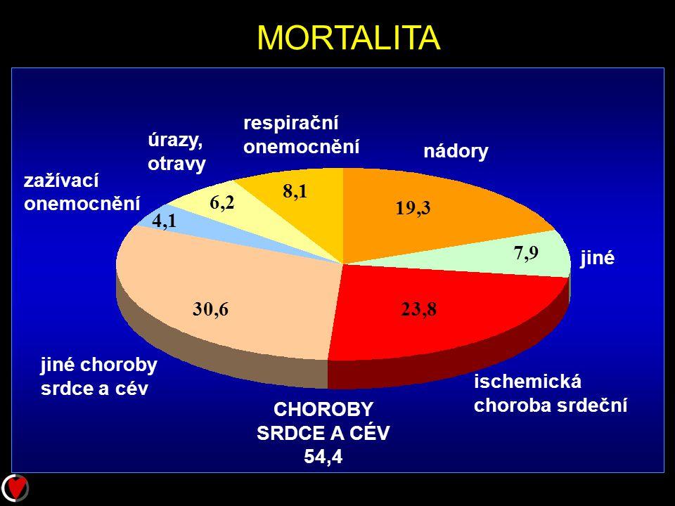 CHOROBY SRDCE A CÉV 54,4 ischemická choroba srdeční jiné nádory úrazy, otravy zažívací onemocnění respirační onemocnění 23,8 7,9 19,3 8,1 6,2 4,1 30,6 jiné choroby srdce a cév MORTALITA