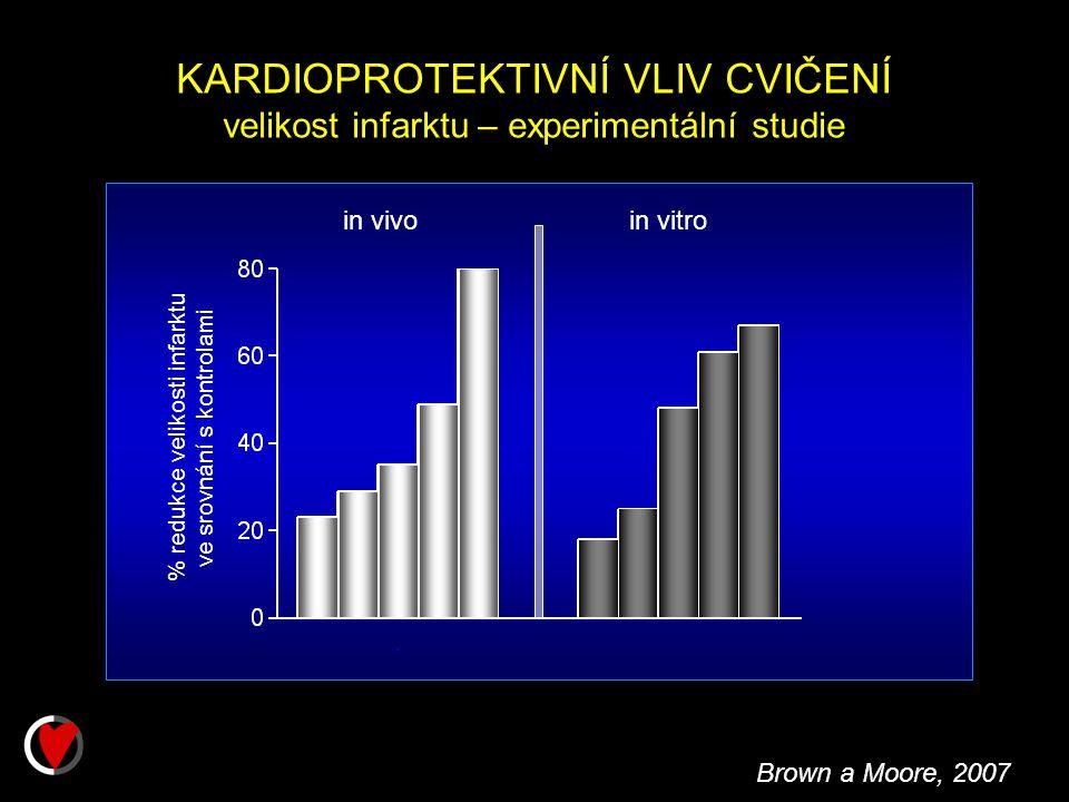 KARDIOPROTEKTIVNÍ VLIV CVIČENÍ velikost infarktu – experimentální studie Brown a Moore, 2007 in vivoin vitro % redukce velikosti infarktu ve srovnání s kontrolami