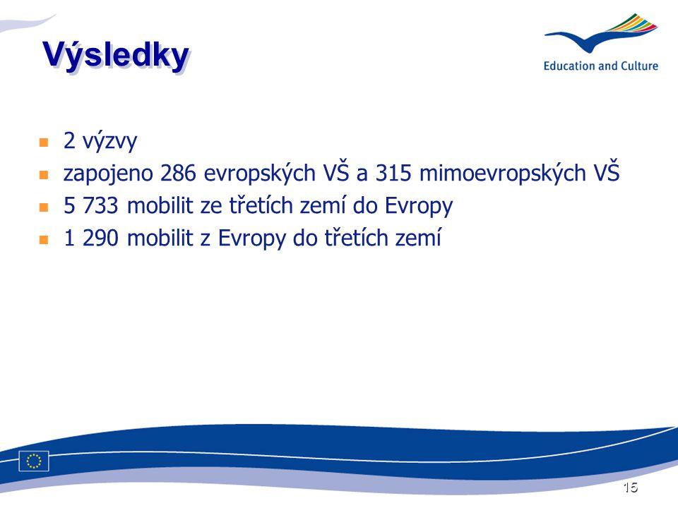15 Výsledky  2 výzvy  zapojeno 286 evropských VŠ a 315 mimoevropských VŠ  5 733 mobilit ze třetích zemí do Evropy  1 290 mobilit z Evropy do třetích zemí