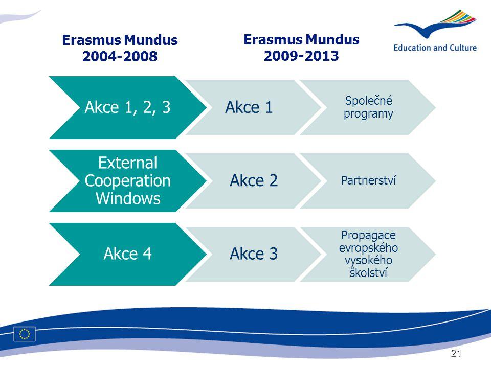 21 Erasmus Mundus 2004-2008 Erasmus Mundus 2009-2013
