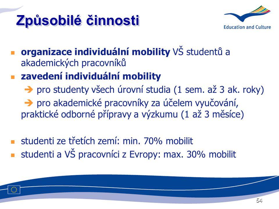 54 Způsobilé činnosti  organizace individuální mobility VŠ studentů a akademických pracovníků  zavedení individuální mobility  pro studenty všech úrovní studia (1 sem.