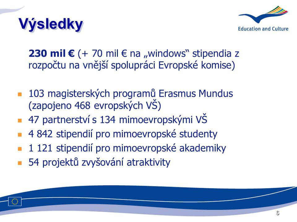 """6 Výsledky 230 mil € (+ 70 mil € na """"windows stipendia z rozpočtu na vnější spolupráci Evropské komise)  103 magisterských programů Erasmus Mundus (zapojeno 468 evropských VŠ)  47 partnerství s 134 mimoevropskými VŠ  4 842 stipendií pro mimoevropské studenty  1 121 stipendií pro mimoevropské akademiky  54 projektů zvyšování atraktivity"""
