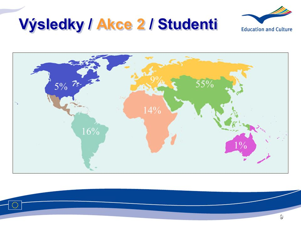 9 Výsledky / Akce 2 / Studenti …… 5% 16% 14% 9% 55% 1%