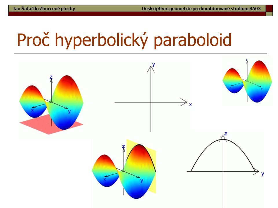 25 Proč hyperbolický paraboloid Jan Šafařík: Zborcené plochyDeskriptivní geometrie pro kombinované studium BA03