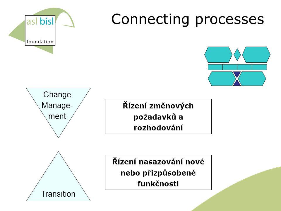 Transition Change Manage- ment Connecting processes Řízení změnových požadavků a rozhodování Řízení nasazování nové nebo přizpůsobené funkčnosti