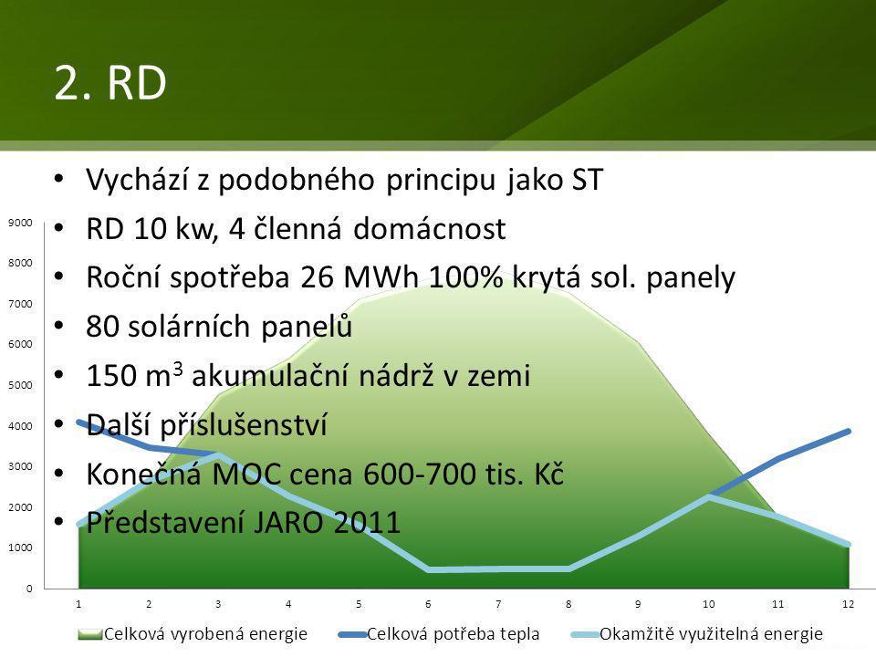 2. RD • Vychází z podobného principu jako ST • RD 10 kw, 4 členná domácnost • Roční spotřeba 26 MWh 100% krytá sol. panely • 80 solárních panelů • 150