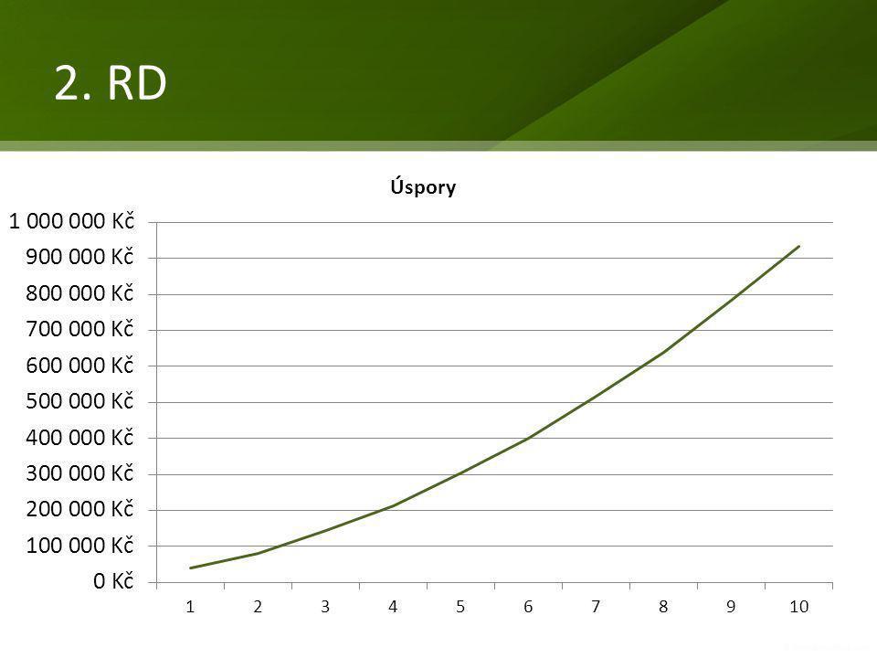 • RD 10 kw, 4 členná domácnost • Roční spotřeba 26 MWh • Konečná MOC cena 600-700 tis. Kč vč. DPH • Prostá návratnost investice 15 let (40 tis Kč) • N