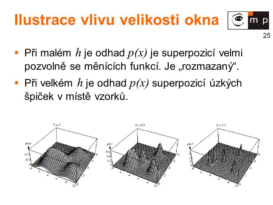 25 Ilustrace vlivu velikosti okna  Při malém h je odhad p(x) je superpozicí velmi pozvolně se měnících funkcí.