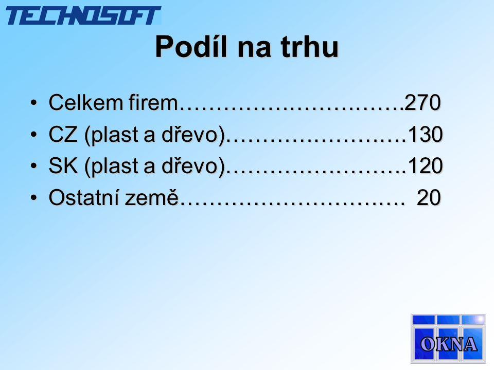 Reference Česká republika •V OKNO s.r.o.– Kroměříž •THERM a.s.